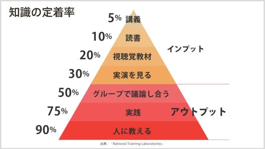 英語,勉強法,勉強,言語学習,知識の定着率,学習ピラミッド