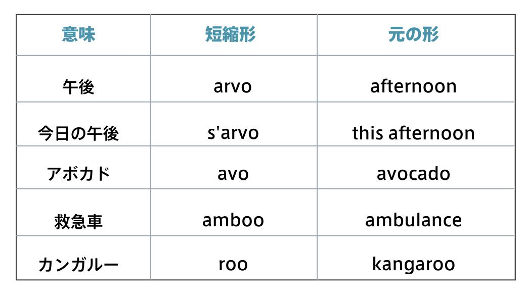 表「o」を使って短縮する単語一覧