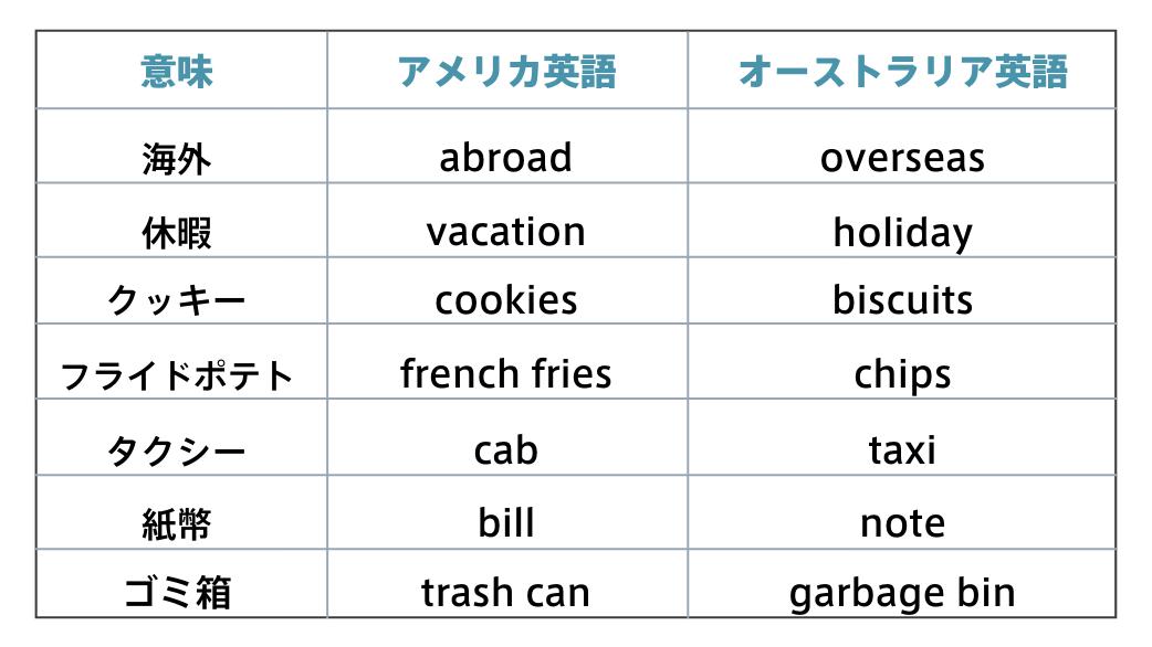 表単語オーストラリア英語